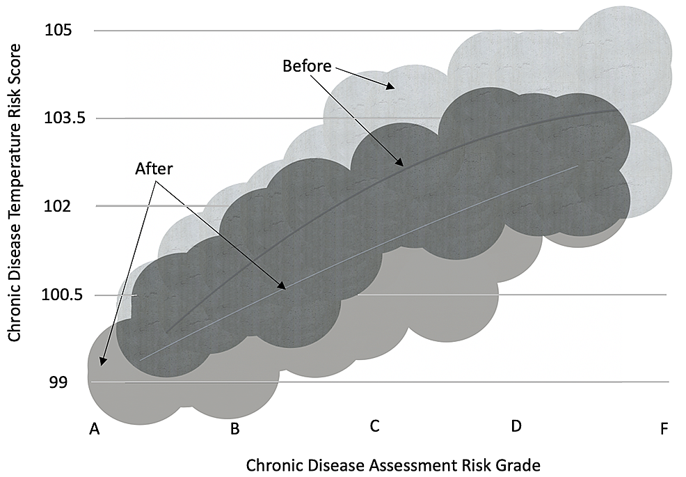 Correspondence-between-lifestyle-risks-(Chronic-Disease-Assessment-grade)-and-blood-based-biomarkers-(Chronic-Disease-Temperature-Score)-before-and-after-six-months-of-the-HRP-program---overlay-chart