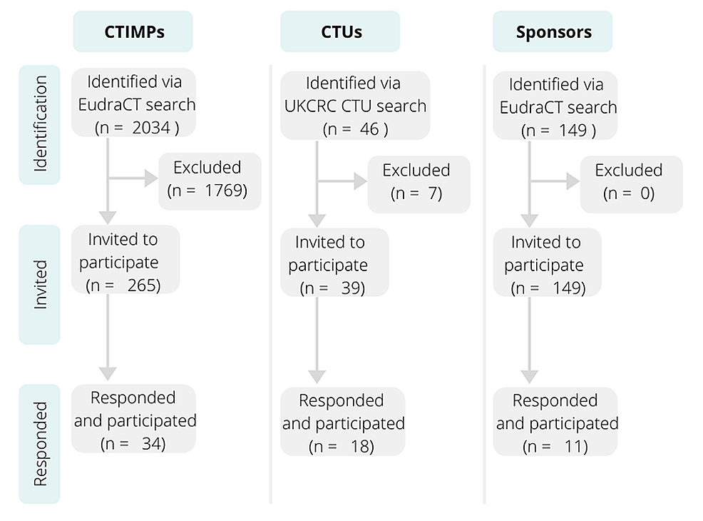Consort-diagram-of-the-approached-trials,-clinical-trials-units-and-sponsors.-