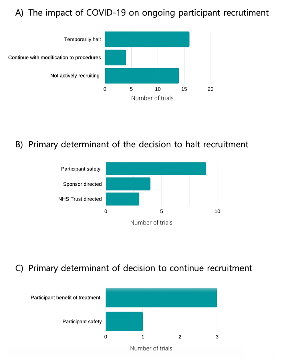 Trial-decisions-on-recruitment-during-COVID-19