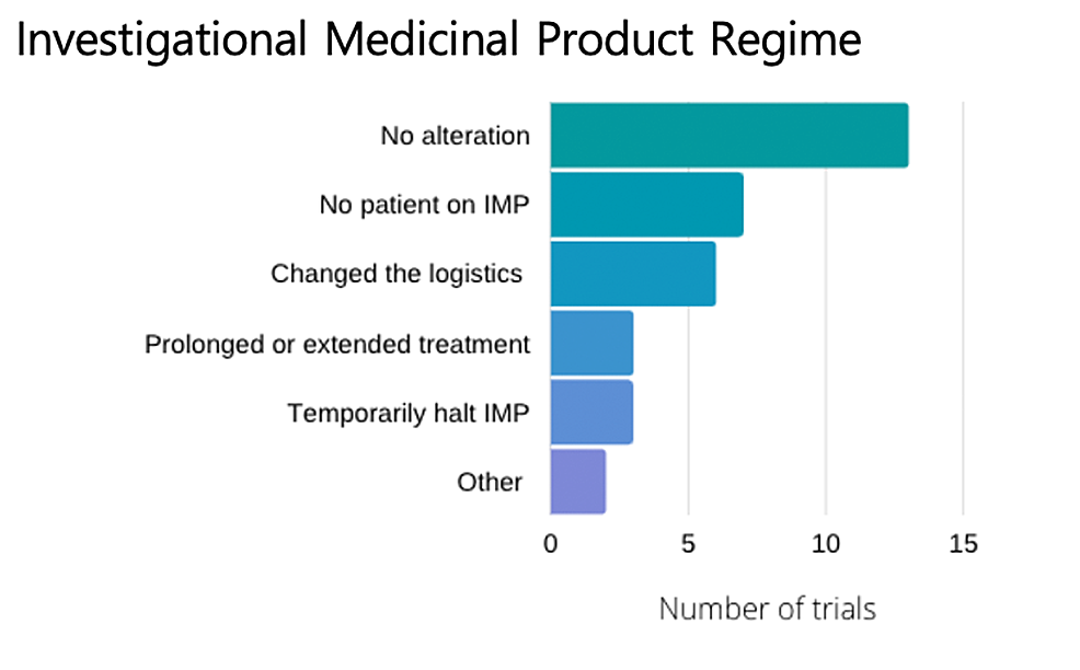 Adjustments-to-the-regime-or-protocol-for-the-investigational-medicinal-product.-