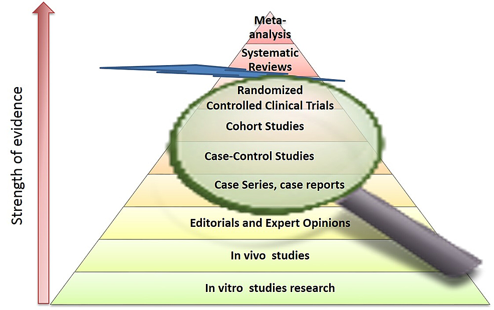 Revised-pyramid-for-study-designs-and-their-place-in-evidence-based-medicine