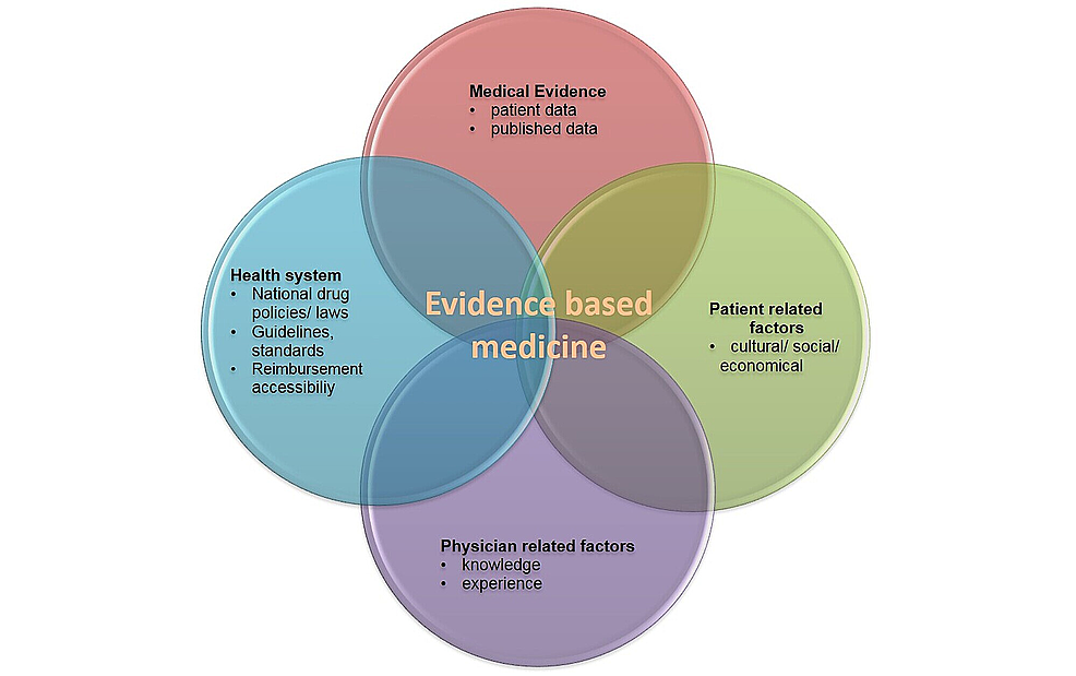 Factors-involved-in-decision-making-with-the-context-of-evidence-based-medicine