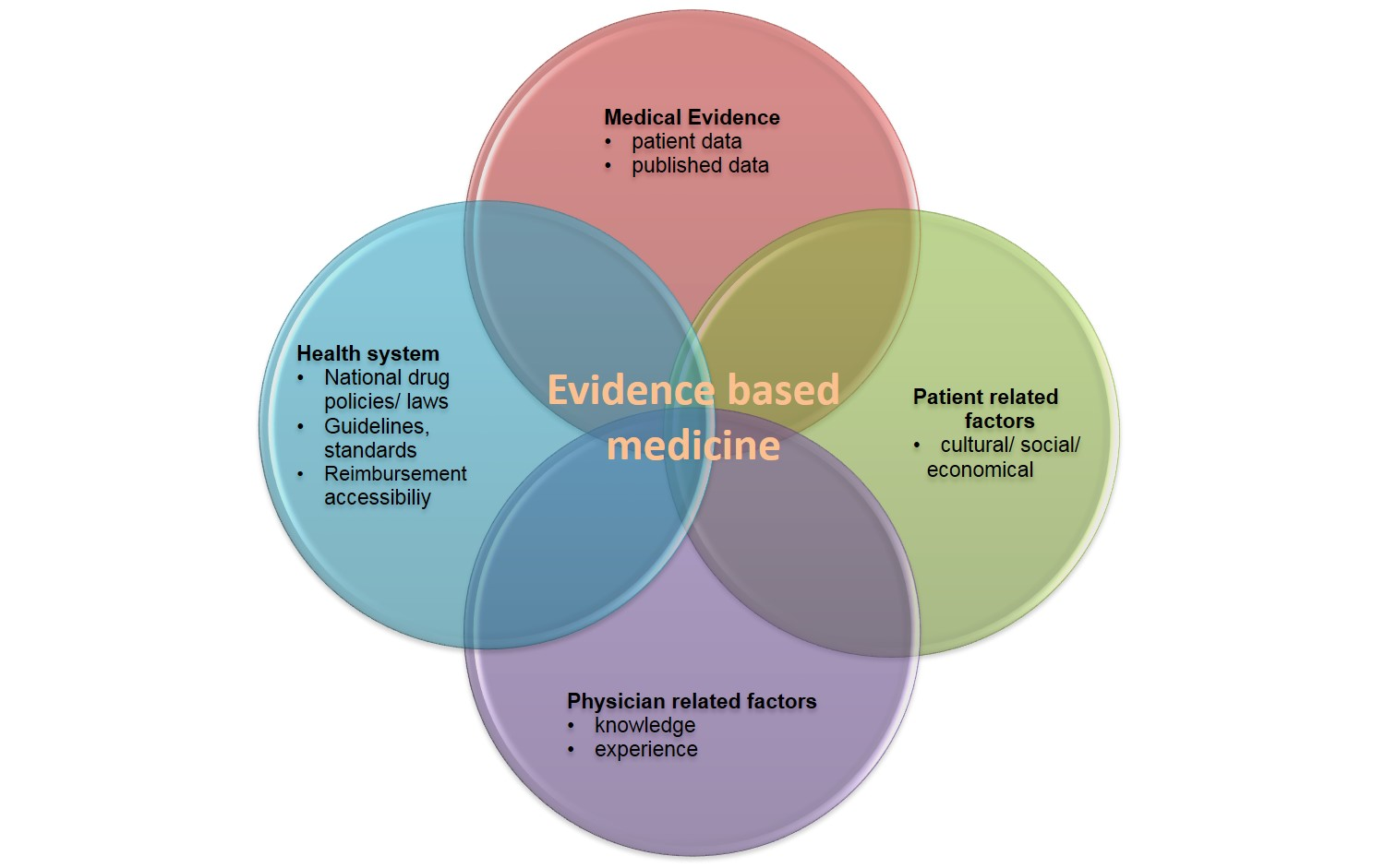 how to find evidence based practice