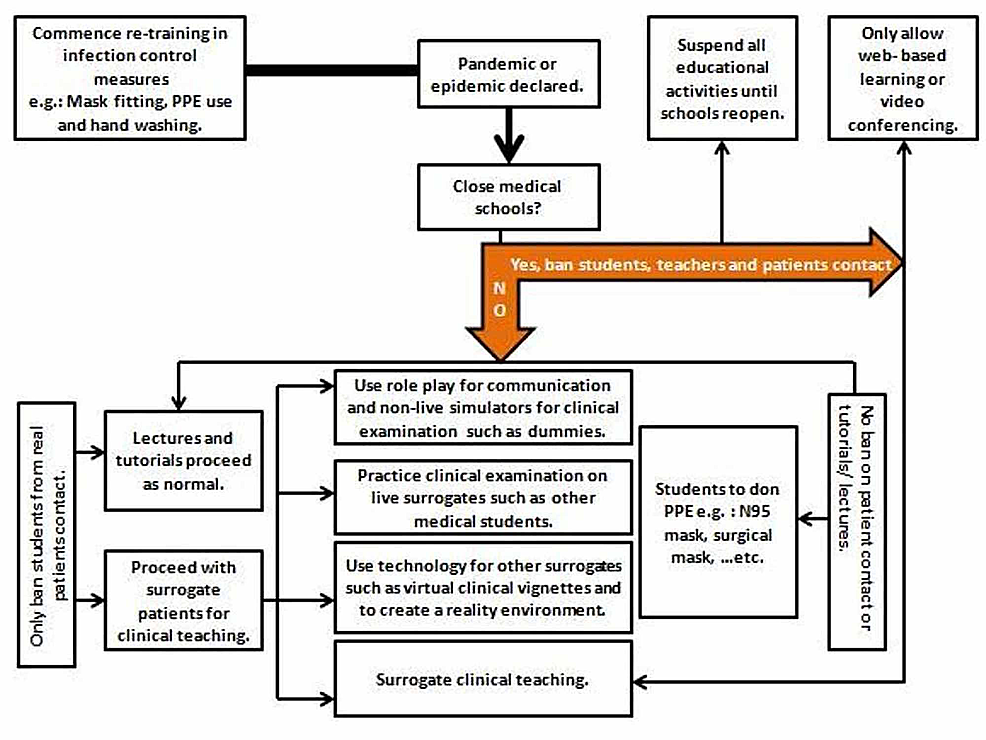 Decision-tree-for-utilizing-different-teaching-methods-during-a-pandemic-or-epidemic