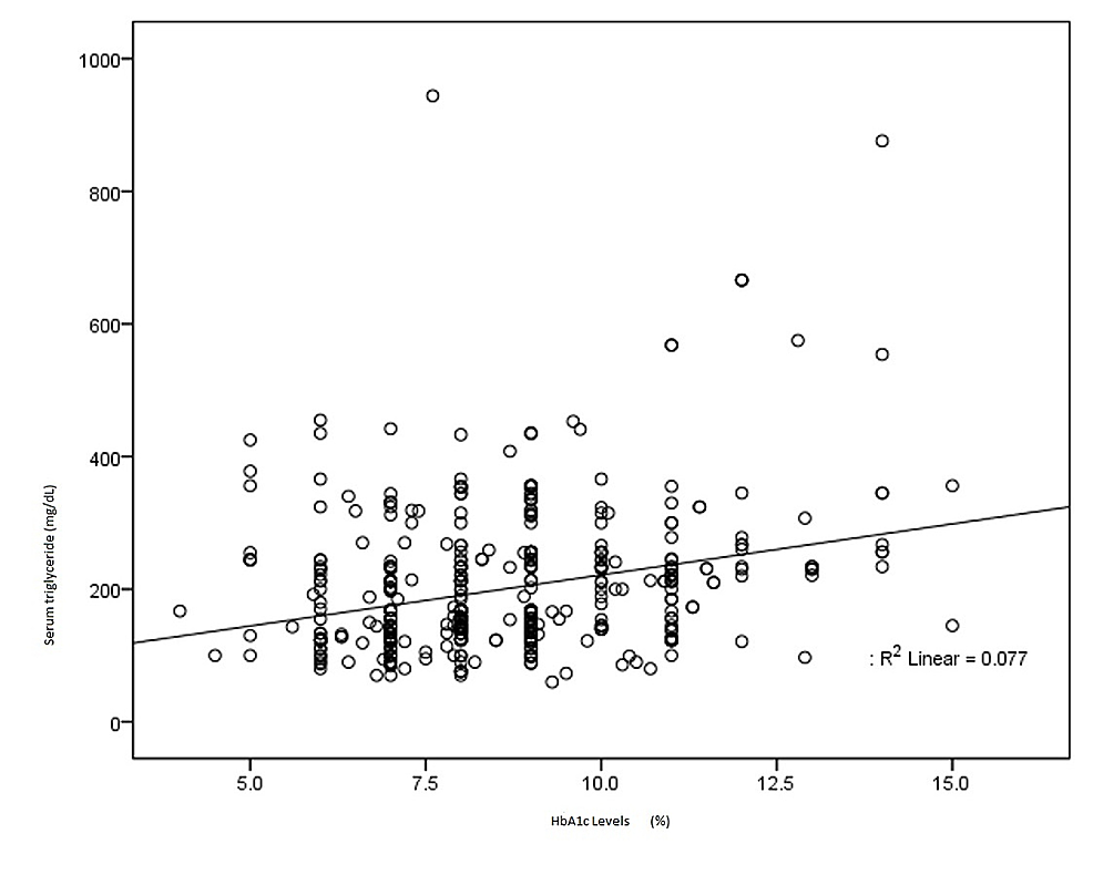 Scattered-plot-showing-correlation-between-glycosylated-hemoglobin-(HbA1c)-and-triglyceride-levels