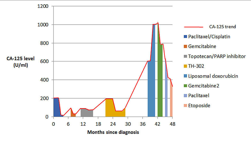 CA-125-trend-in-Patient-1-showing-response-to-various-treatment-regimens