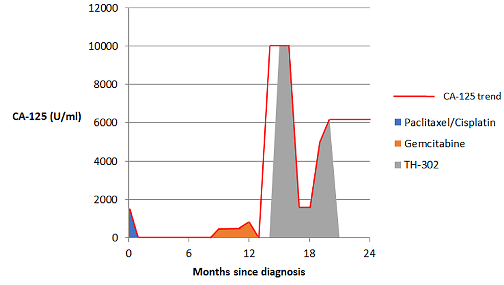 CA-125-trend-in-Patient-2-showing-response-to-various-treatment-regimens