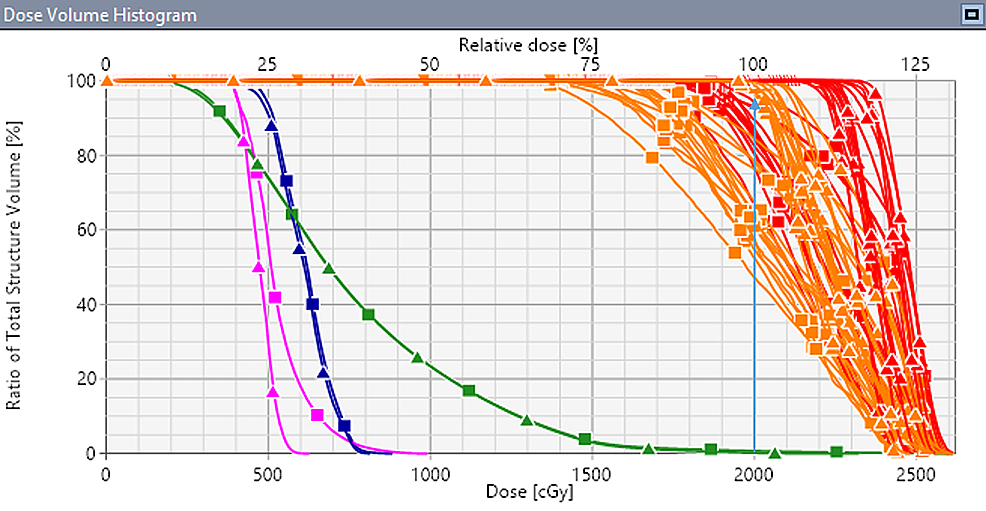 Comparison-of-dose-volume-histogram-(DVH)-for-the-original-VMAT-plan-(triangle)-and-the-simulated-VMAT-plan-(square)-with-randomly-induced-residual-set-up-error-in-6DoF
