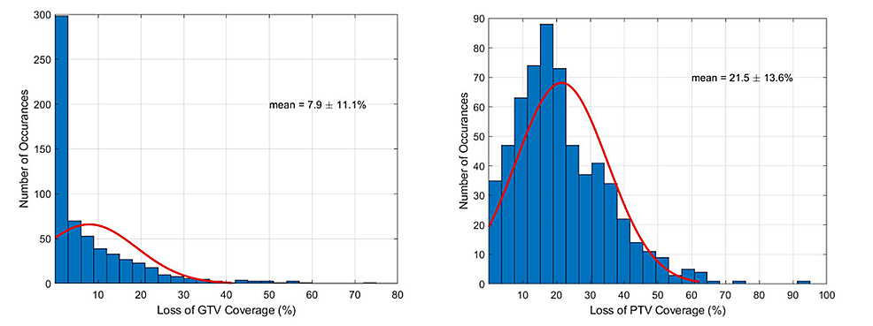 Probability-distribution-functions-demonstrating-the-loss-of-coverage-for-both-the-GTVs-(left)-and-PTVs-(right)-of-all-nine-patients-(61-tumors),-randomly-repeated-each-patient-over-10-times-(610-iterations)