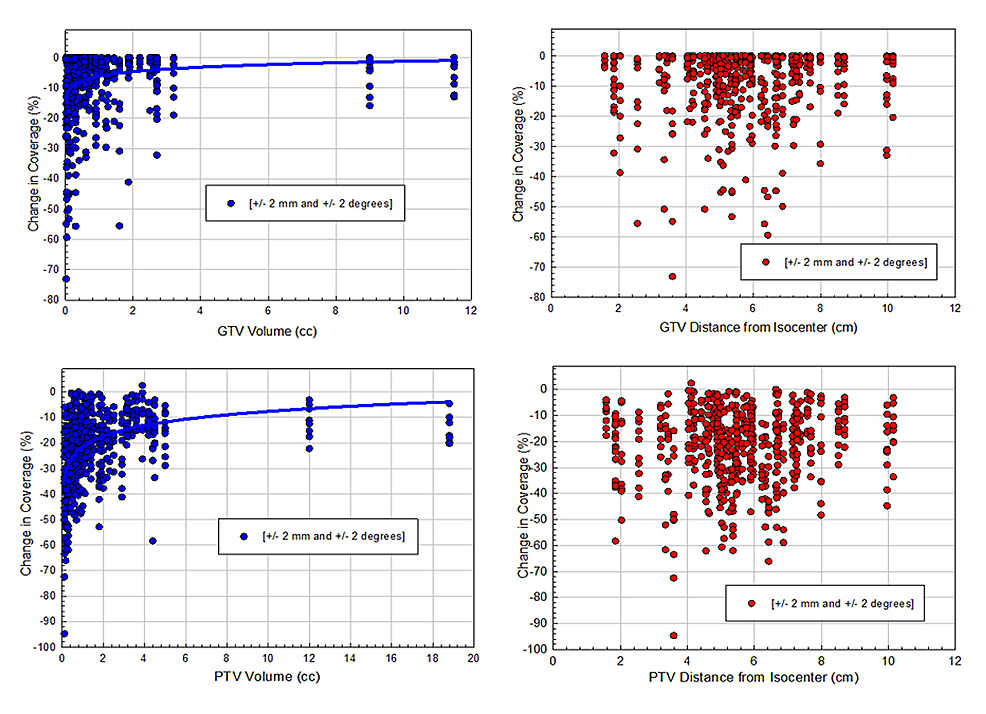 Scatter-plots-of-the-relative-dose-errors-of-target-coverage-due-to-random-residual-set-up-errors-as-a-function-of-tumor-volume-and-distance-to-isocenter-for-both-GTVs-(upper-panel)-and-PTVs-(lower-panel)-were-shown-