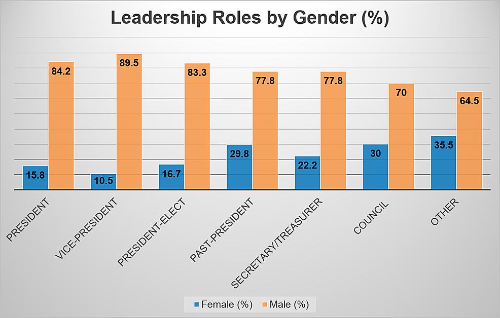Leadership-roles-by-gender-