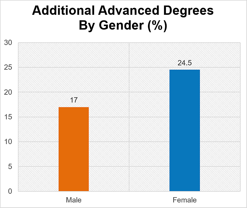 Advanced-degree-by-gender-