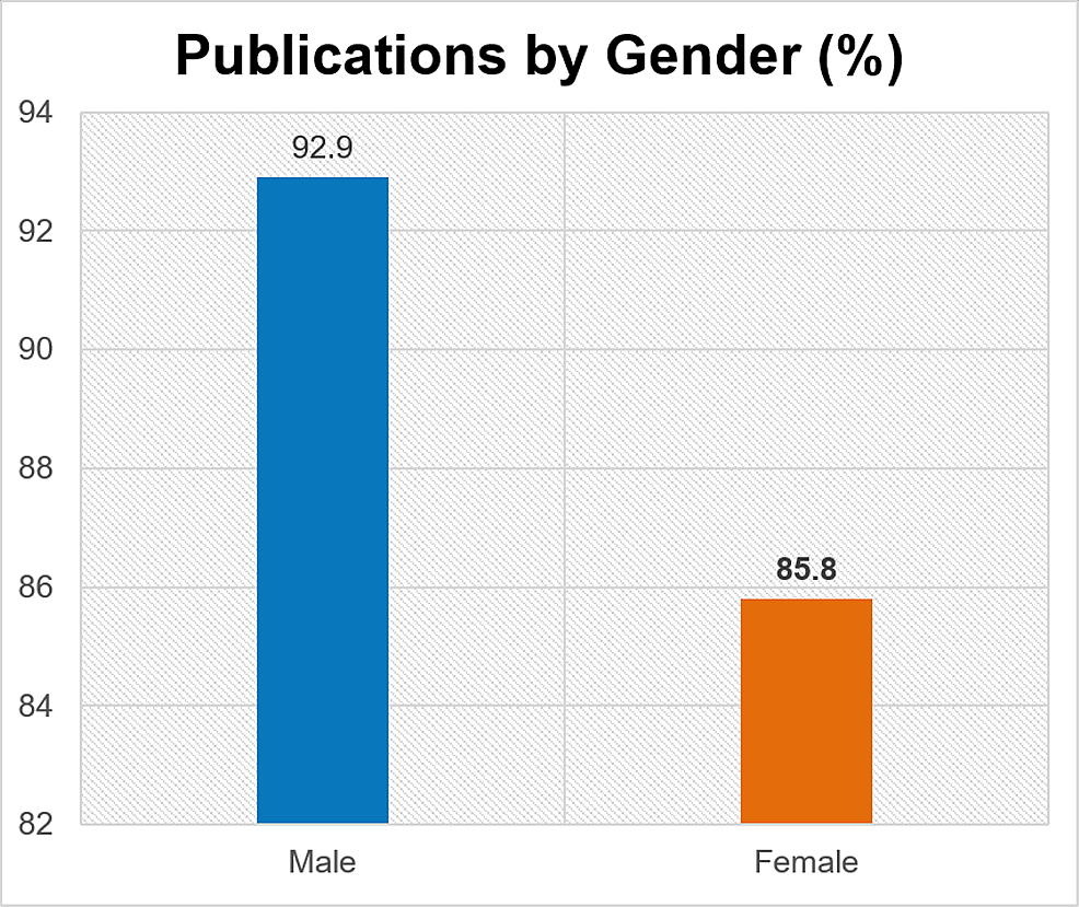 Publications-by-gender-