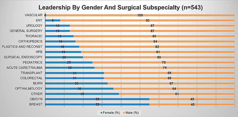 Leadership-by-gender-and-subspecialty