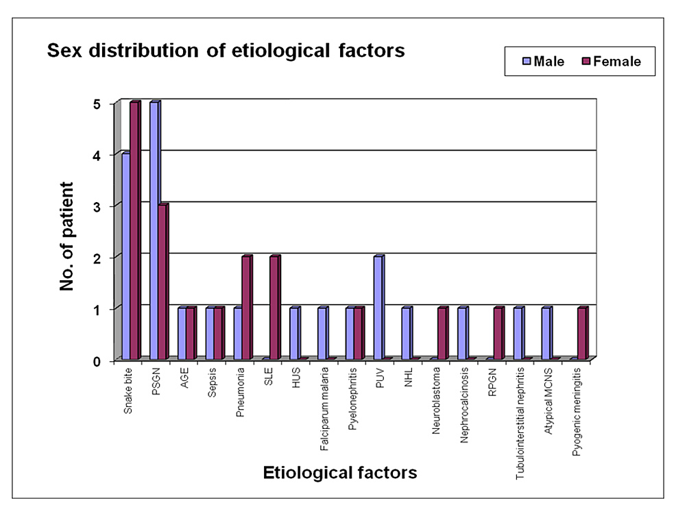 Sex-distribution-of-different-etiological-factors-in-acute-renal-failure-patients