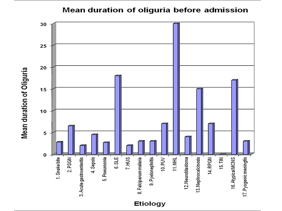 Mean-duration-of-oliguria-before-admission-in-acute-renal-failure-patients