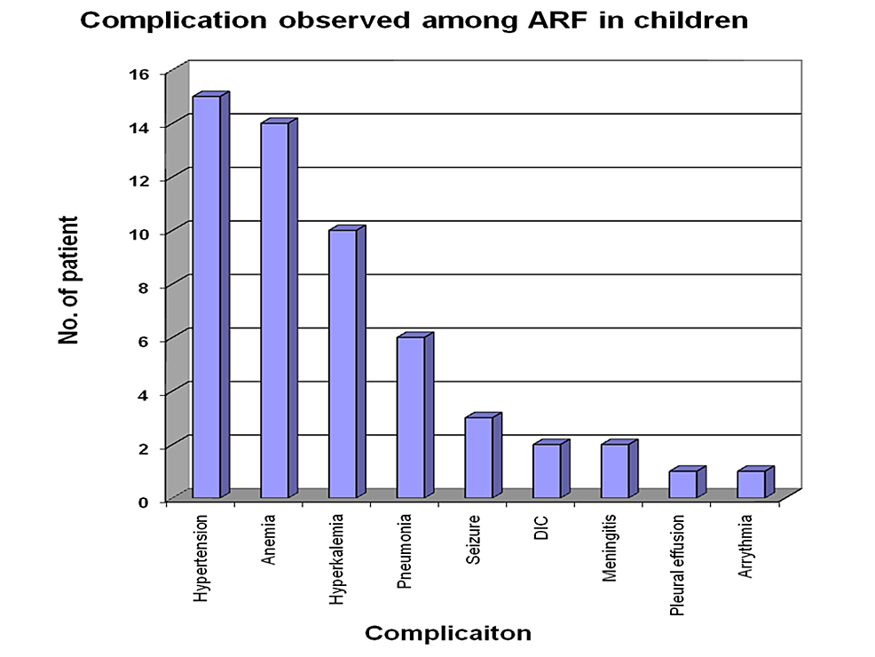 Complications-in-acute-renal-failure-patients