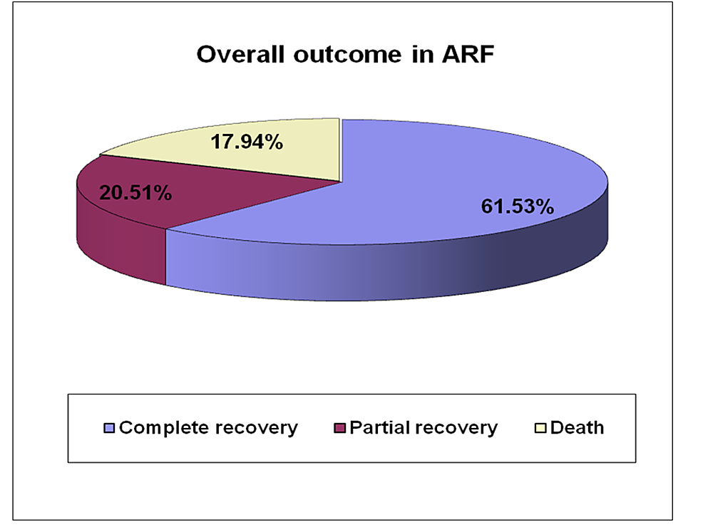 Overall-outcome-in-acute-renal-failure-cases
