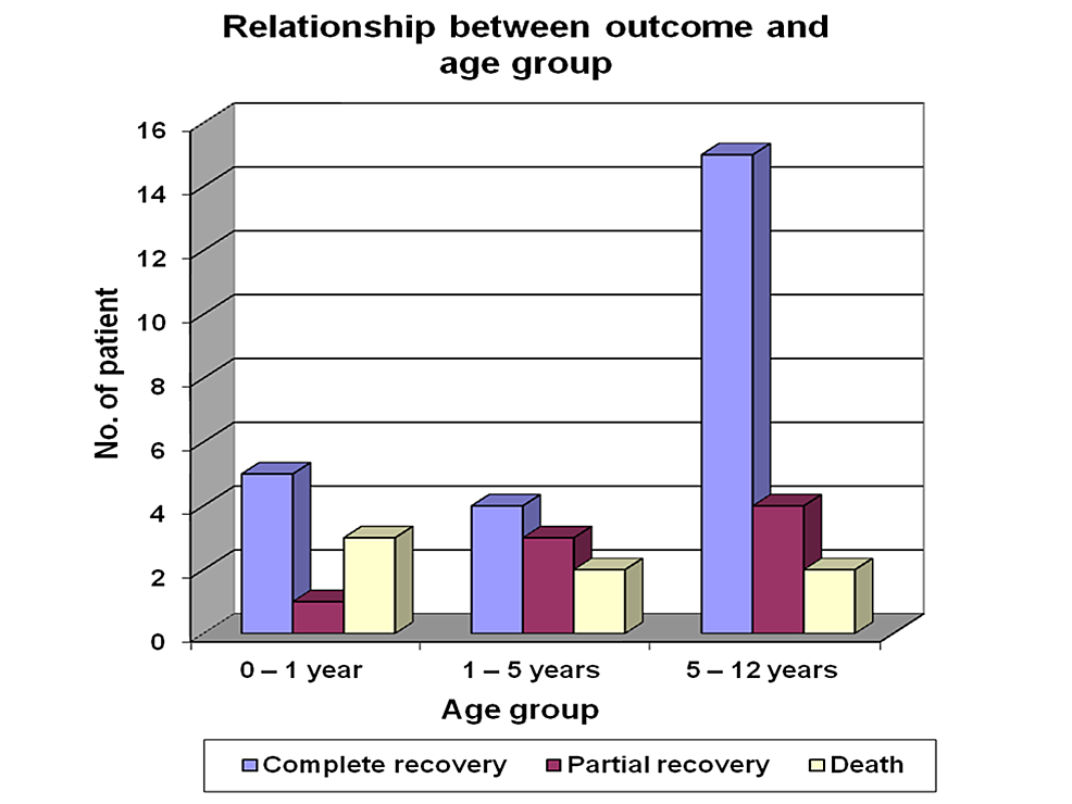 Relationship-between-outcome-and-age-group-in-acute-renal-failure-patients