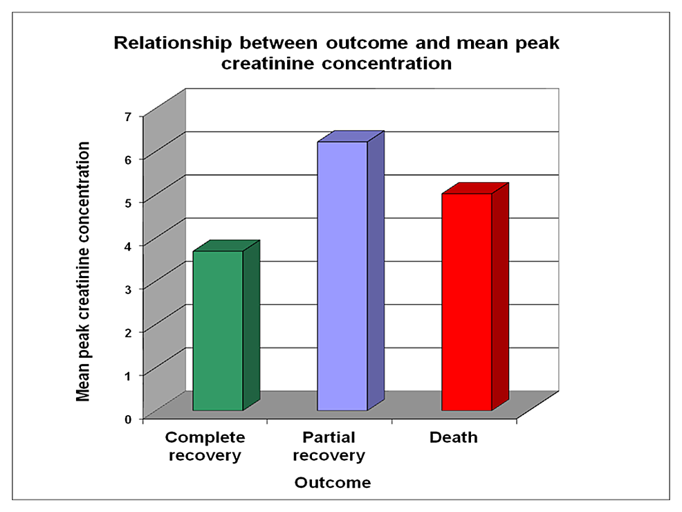 Relationship-between-outcome-and-mean-creatinine-concentration