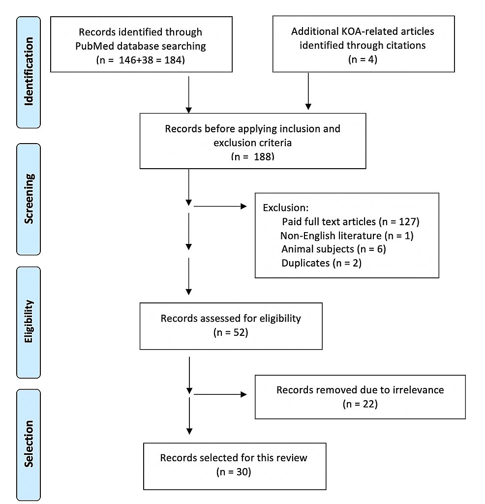 Preferred-Reporting-Items-for-Systematic-Reviews-and-Meta-Analyses-(PRISMA)-flow-diagram-of-topic-search-results-and-article-selection-process