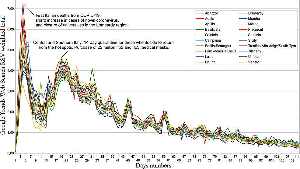 Coronavirus-disease-2019-(COVID-19)-regional-web-interest-from-February-20-to-June-10,-2020.