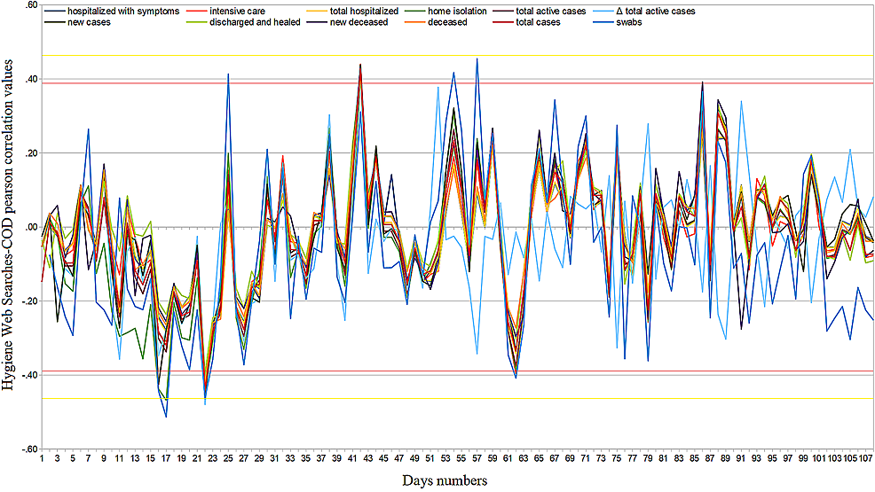 Hygiene-daily-regional-web-interest-–-official-data-Pearson's-correlation-trends-from-February-24-to-June-10,-2020.