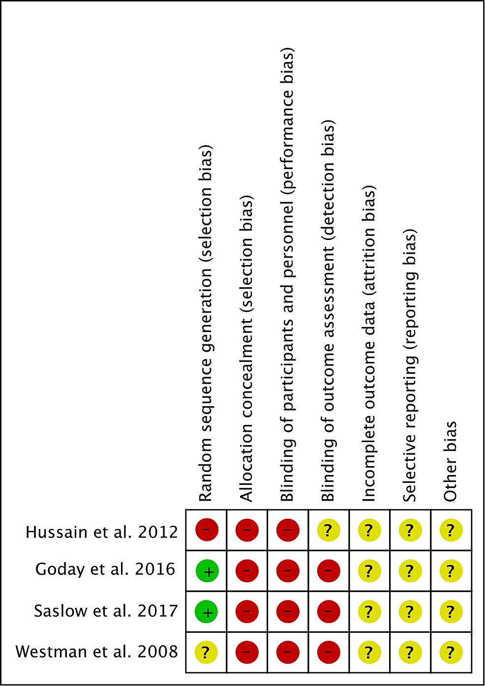 Risk-of-bias-summary:-a-review-of-the-authors'-judgments-about-each-risk-of-bias-item-for-each-included-study
