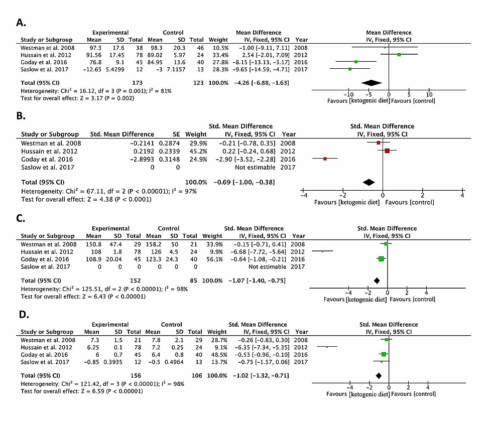 Forest-plots-of-included-randomized-controlled-trials-comparing-the-effect-of-the-ketogenic-diet-to-controls-in-diabetic-patients