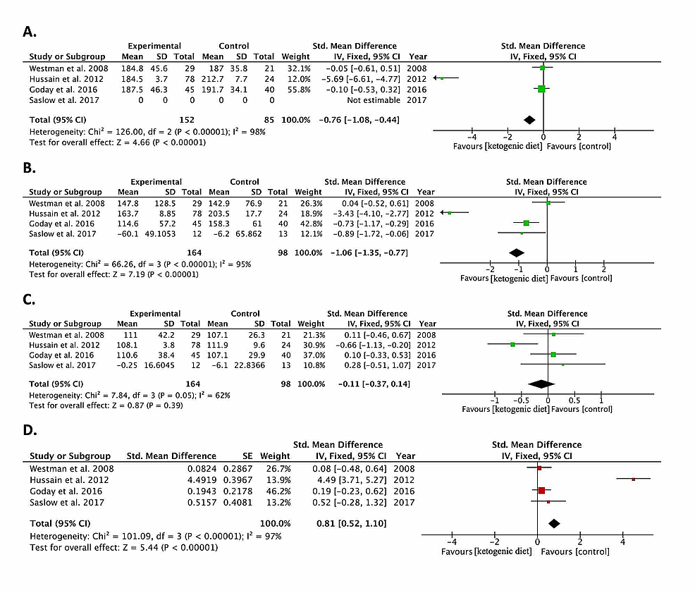 Lipid-profile:-Forest-plots-of-included-randomized-controlled-trials-comparing-the-effect-of-the-ketogenic-diet-to-controls-in-diabetic-patients