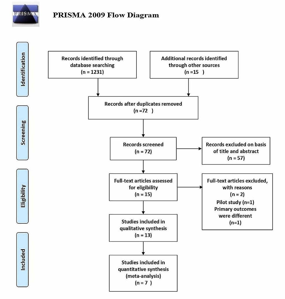PRISMA-flow-chart-for-study-selection