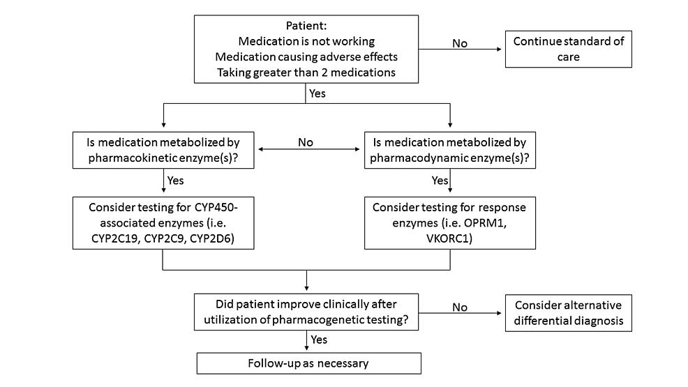 Pharmacogenetic-decision-algorithm