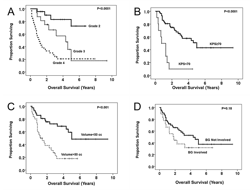 Kaplan-Meier-survival-plots-of-univariate-predictors-of-postoperative-survival