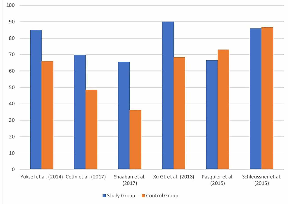 Bar-chart-comparing-the-live-birth-rates-in-the-study-group-versus-the-control-group