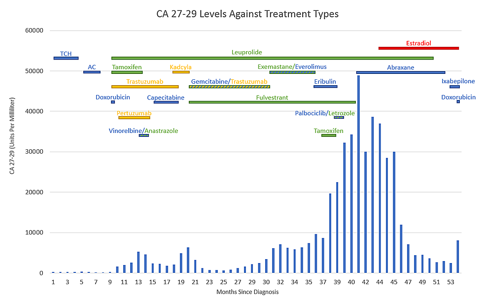 Figure-showing-the-CA-27-29-levels-against-treatment-types