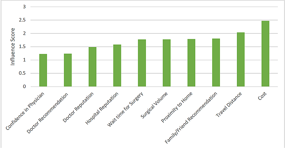 Factors-affecting-surgeon-selection