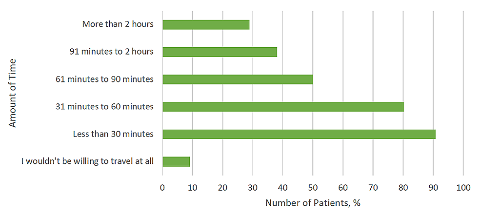 Proportion-of-patients-willing-to-travel-different-amounts-of-time-to-receive-care-at-a-high-volume-center