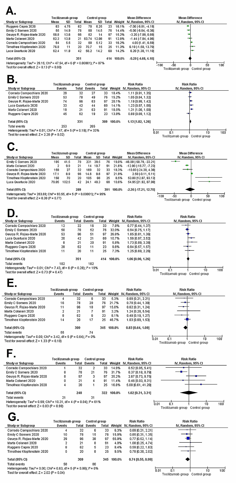 Forest-plots-showing-pooled-baseline-demographics-comparing-tocilizumab-group-and-control-group-patients