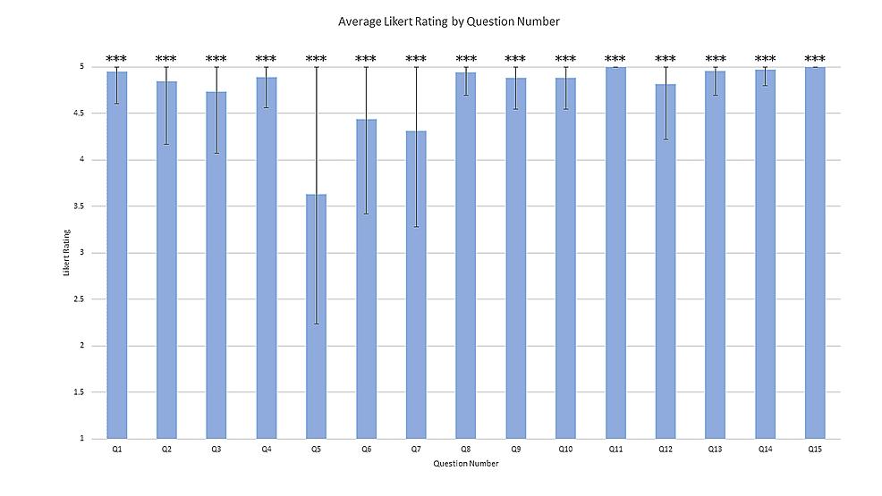 Average-Likert-scores-for-survey-questions.-