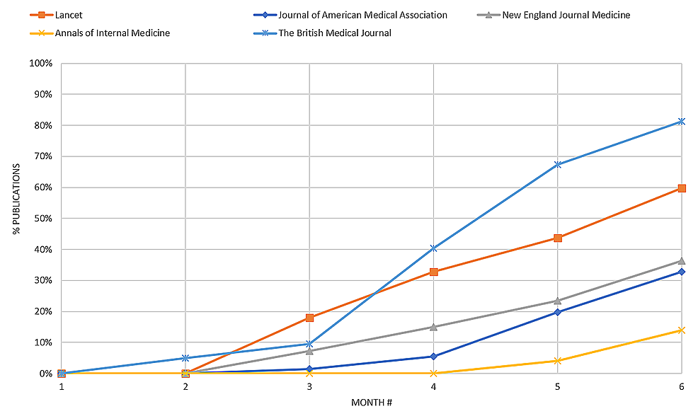 Percentage-of-COVID-related-publications-appearing-in-five-select-journals-from-December-2019-through-May-2020