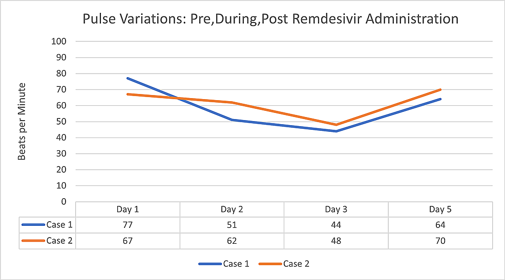 Changes-in-heart-rate-(bpm)-from-day-one-to-day-three-(time-of-discontinuation)-of-a-five-day-course-of-remdesivir-treatment-for-patient-cases-one-and-two