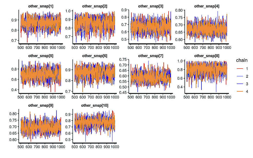 Example-of-Markov-chain-trace-plot