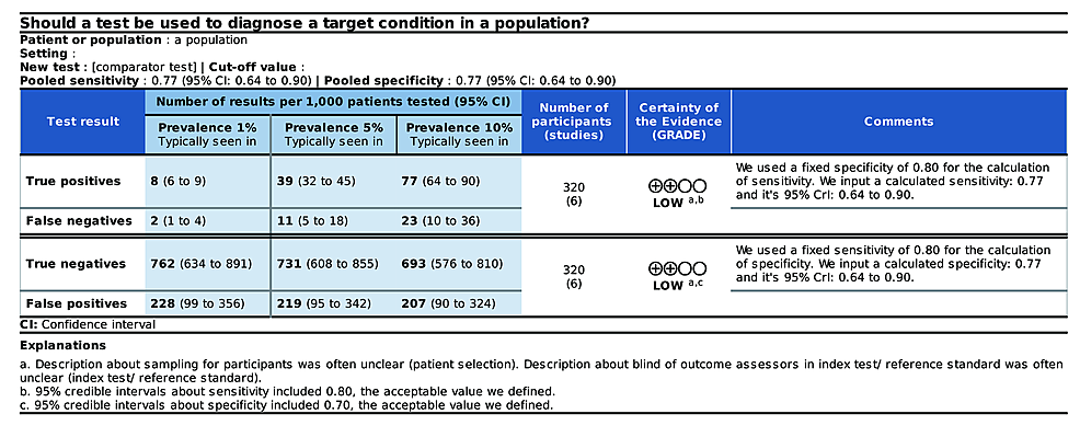 Example-of-the-SoF-table-for-meta-analyses-of-DTA