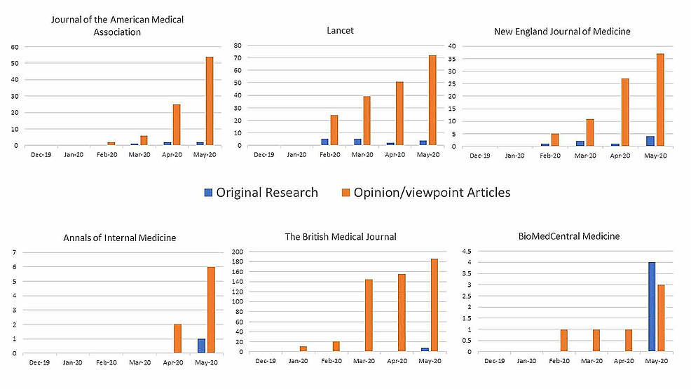 COVID-19-articles:-original-research-versus-opinion/viewpoint-pieces-