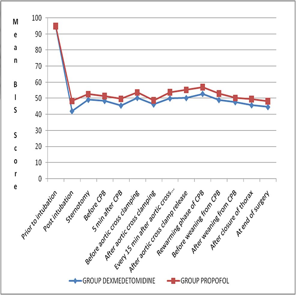 Comparison-of-BIS-scores-between-study-groups