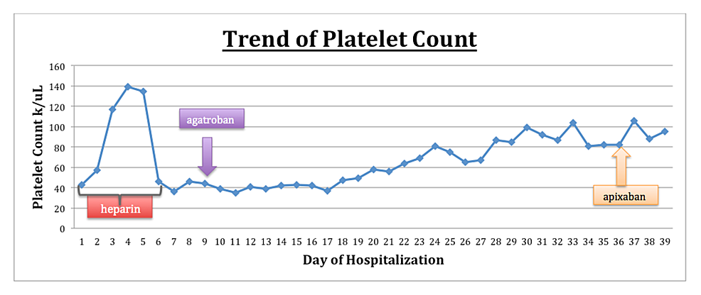 Trend-of-platelet-count-in-the-management-of-HIT