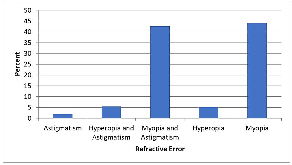 Statistical-representation-of-frequency-showing-refractive-errors