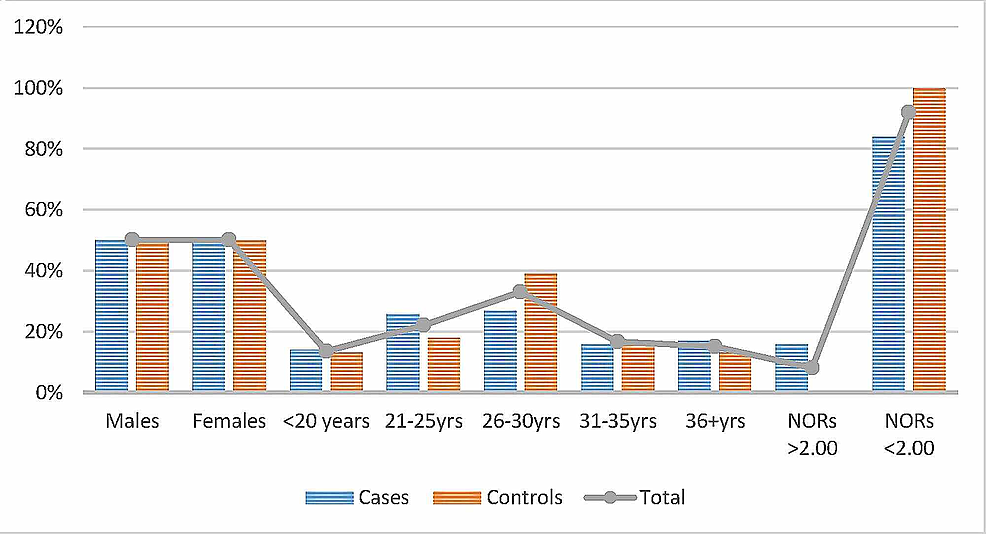 Description-of-the-cases-and-controls-by-age,-sex-and-mean-NORs-counts.