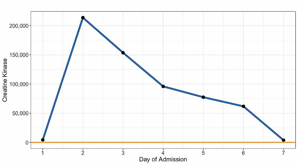 Longitudinal-Creatine-Kinase-Levels-During-Admission
