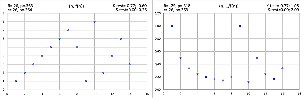 Hidden-correlations-not-revealed-by-the-Pearson-and-Spearman-coefficients